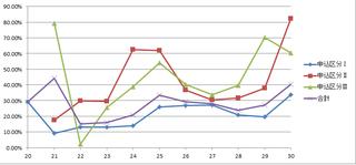 合格率の推移.png